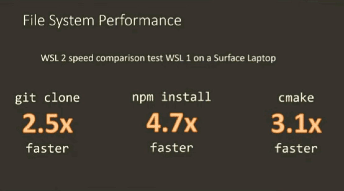 WSL2 文件系统性能